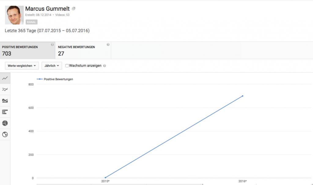 Bewertungen auf YouTube