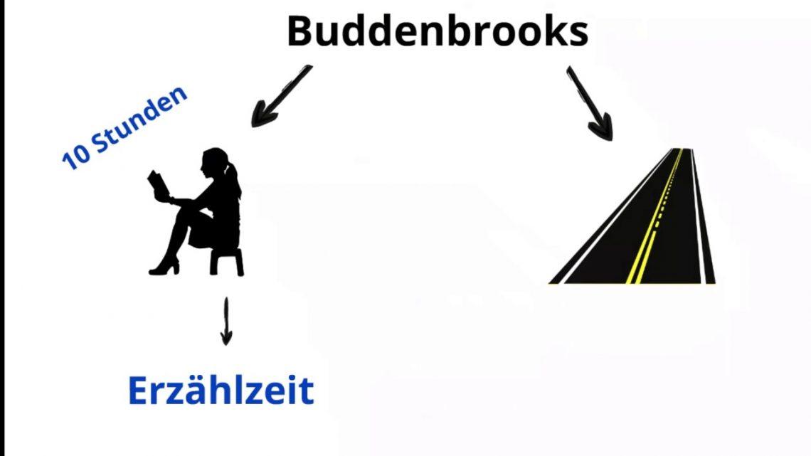 Ausgezeichnet Erzählte Zeit 3Klasse Arbeitsblätter Ideen - Super ...