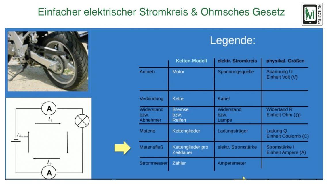 Einfacher elektrischer Stromkreis & Ohmsches Gesetz - Ivi-Lernvideo